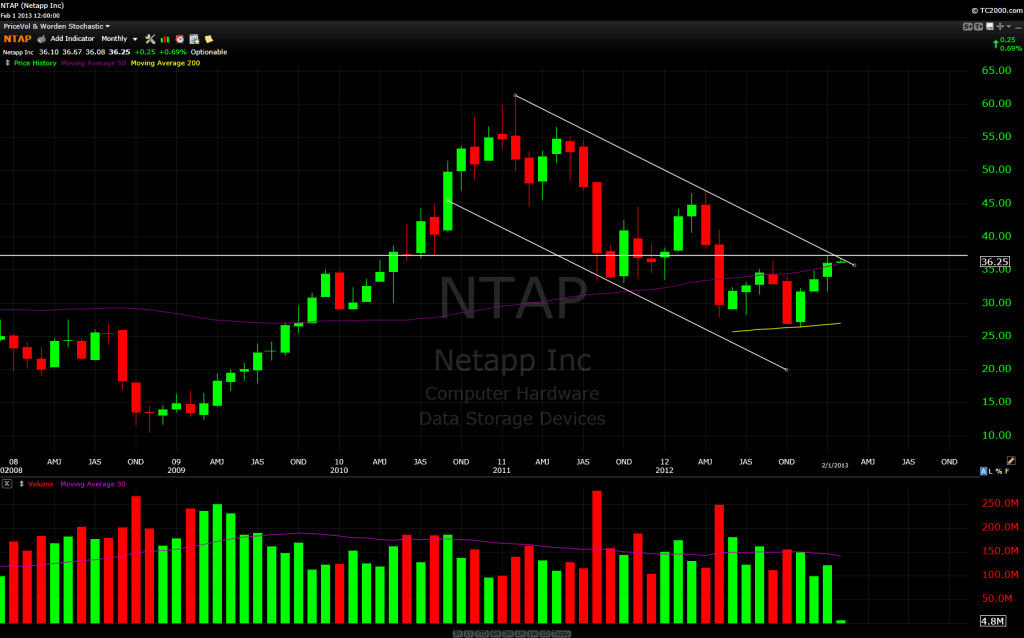NTAP Monthly